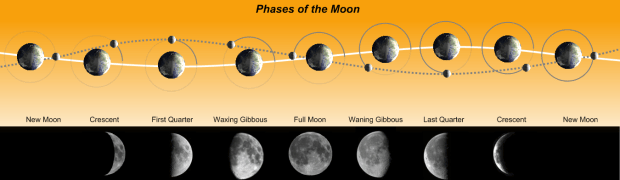 Directional Navigation Using the Moon