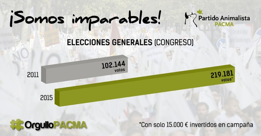 Gráfico resultados elecciones