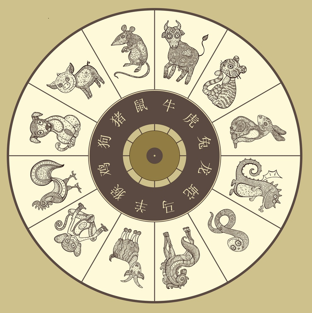 You are currently viewing The Chinese Zodiac