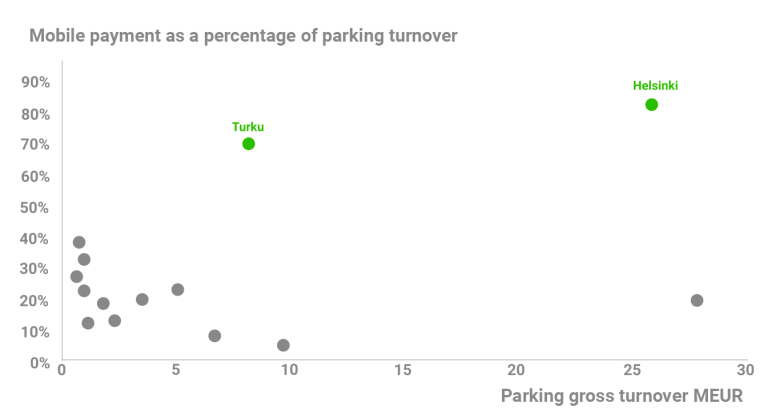 Mobile payment as a percentage or parking turnover