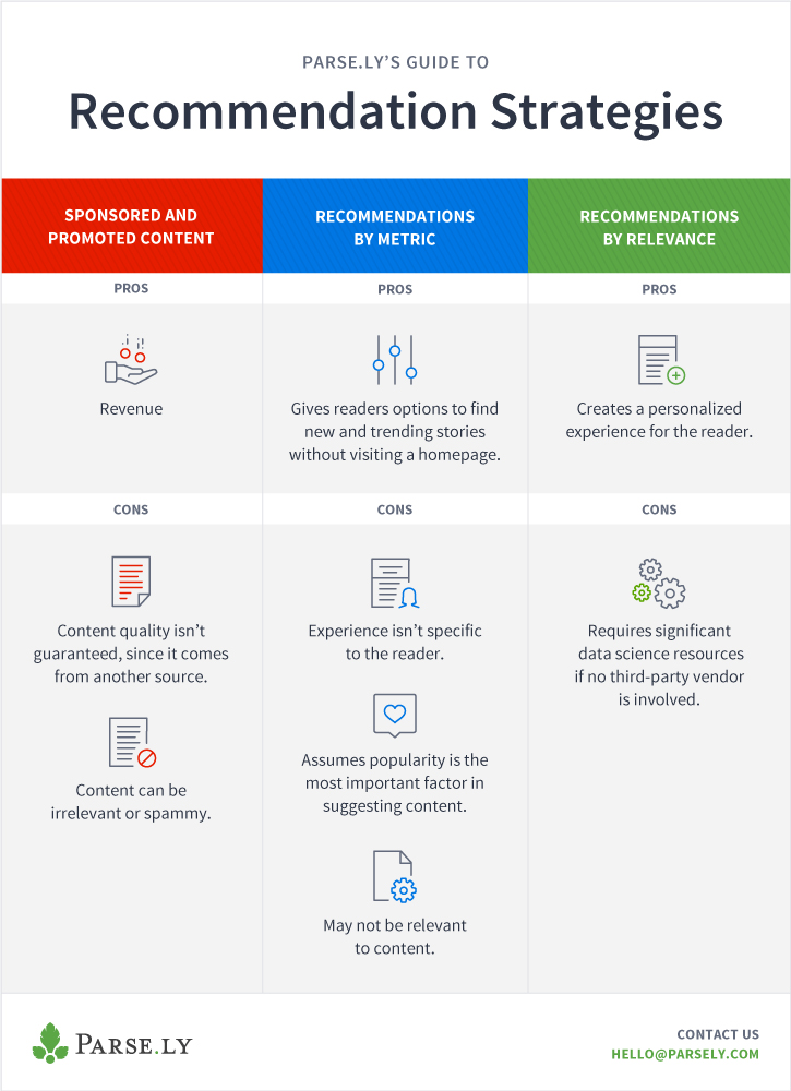 infographic showing article recommendation strategies