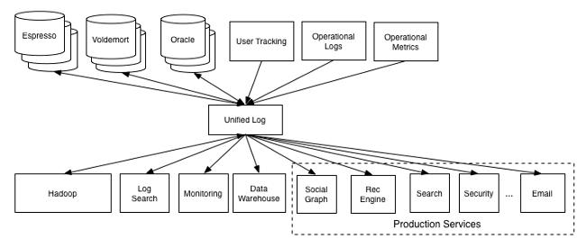 unified_log