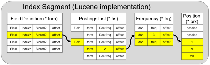 Lucene: The Good Parts | Parse ly