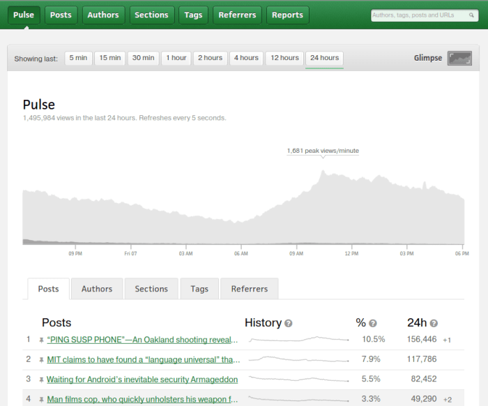 parsely_old_dashboard