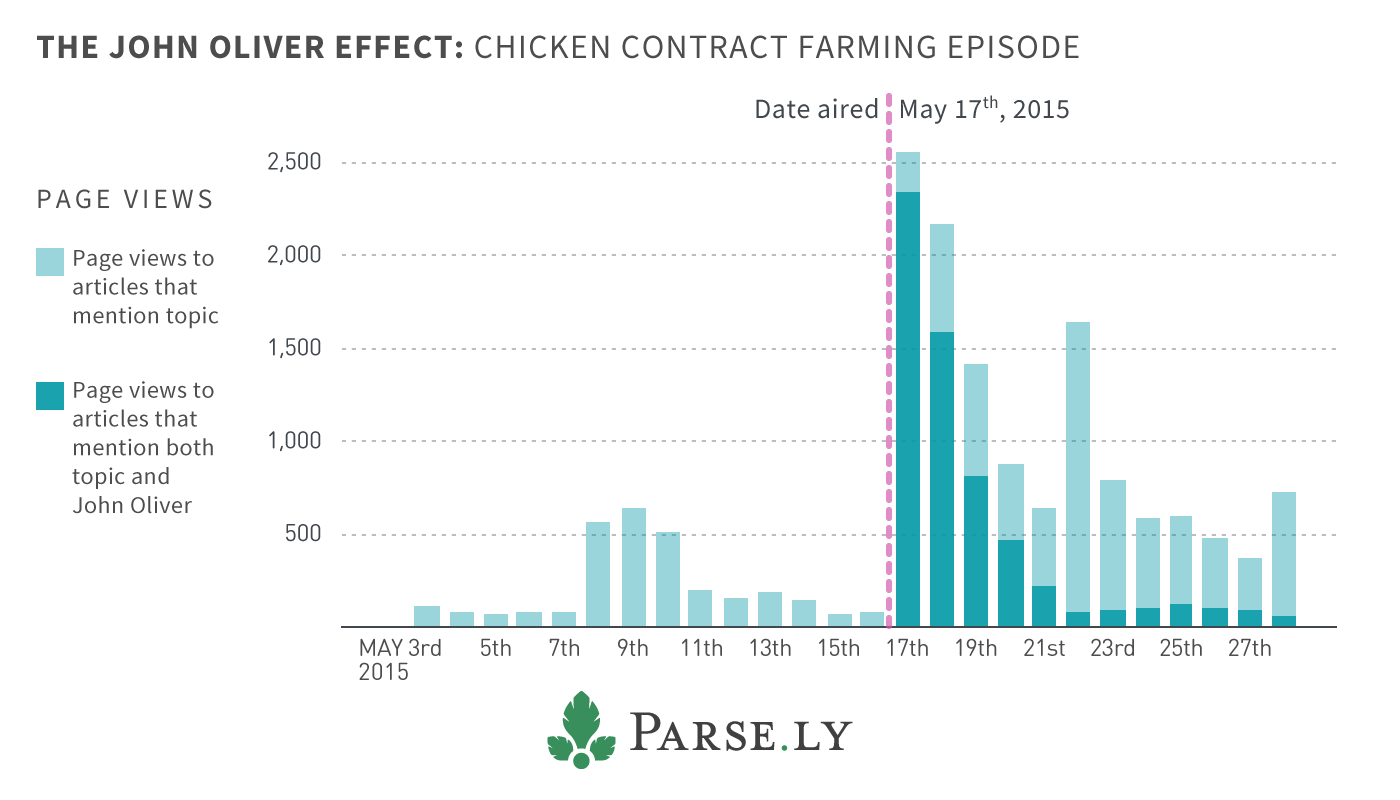 chicken farming, John Oliver, Parse.ly, data