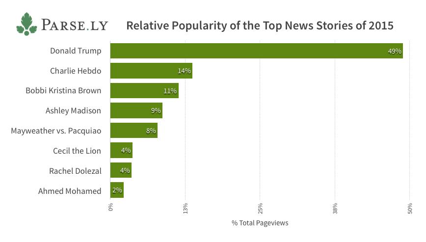 Donald Trump and Media Coverage