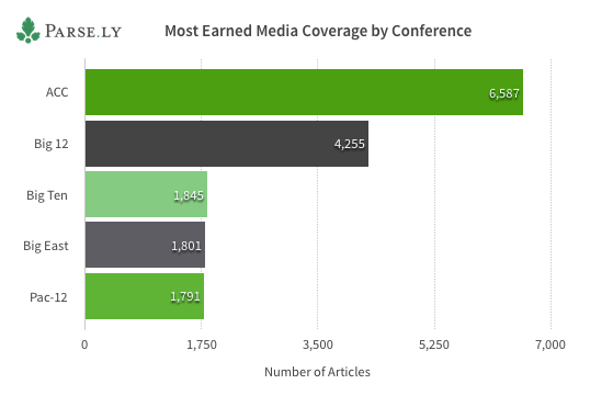 Most Earned Media by Conference