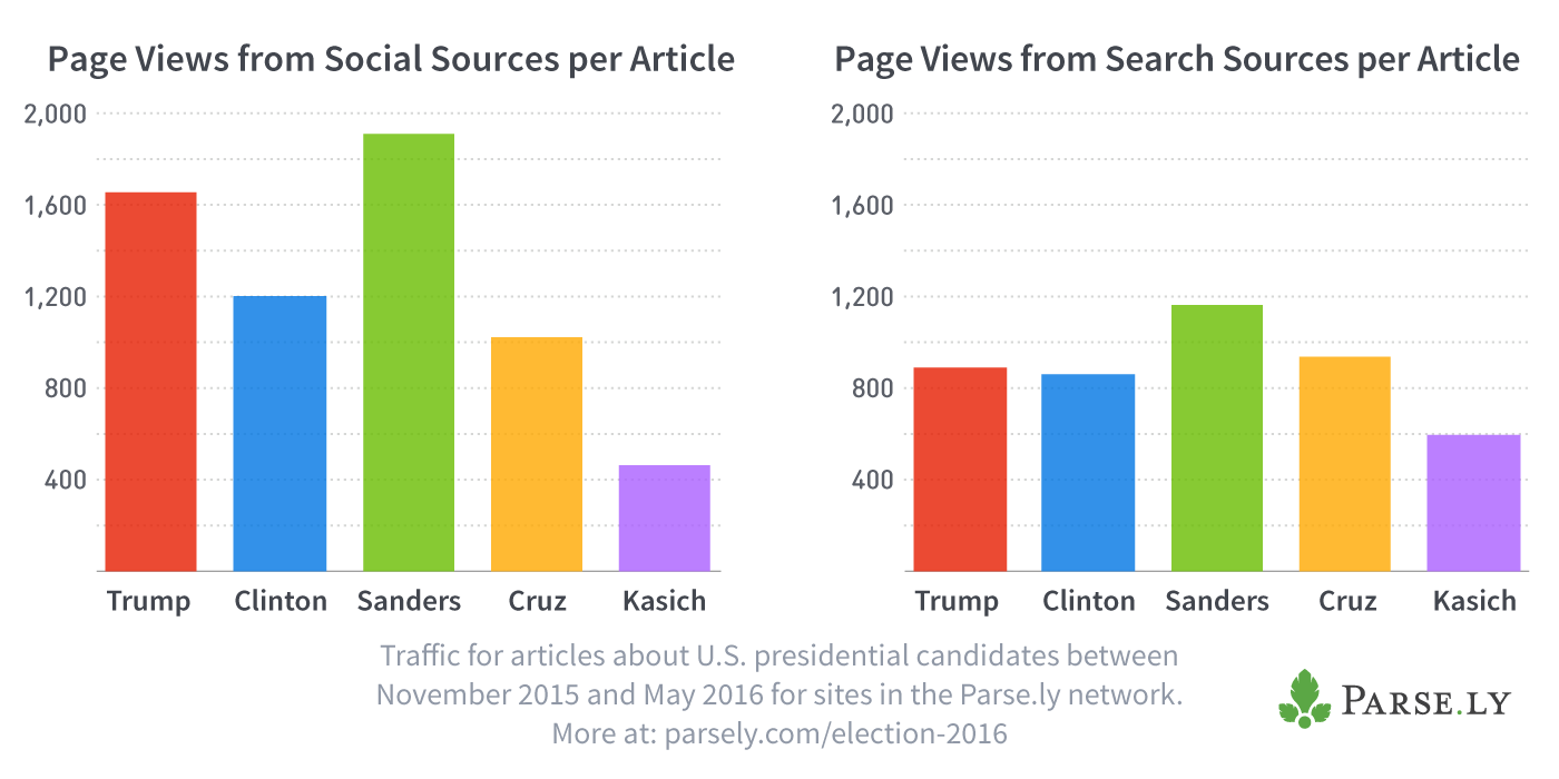 Page views per article for social and search sources