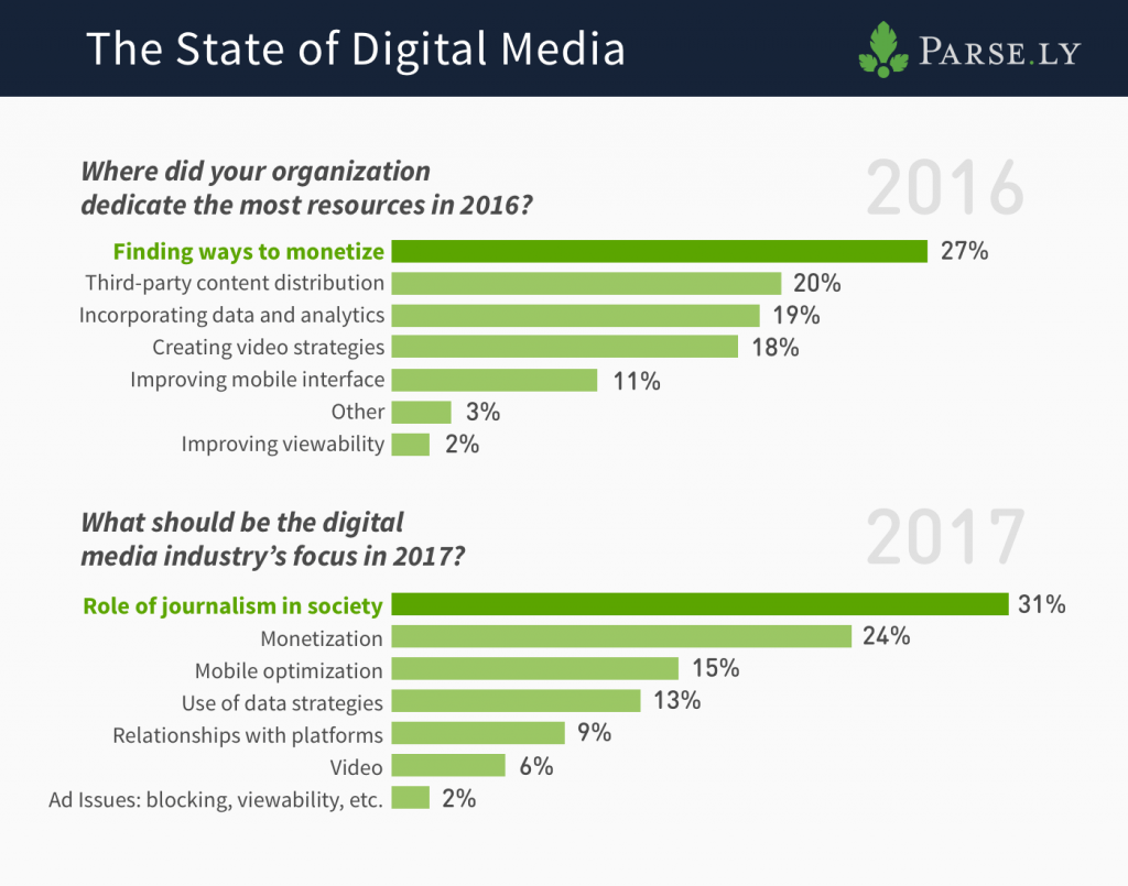 state of digital media 2016 and 2017, Parse.ly