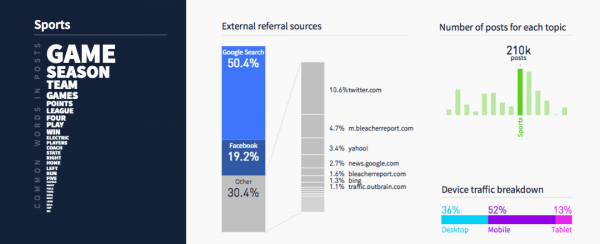 breakdown of referral traffic to sports articles in Parse.ly's network