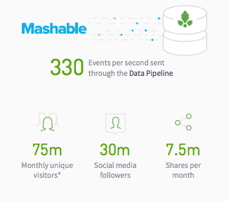 mashable_parsely_data_pipeline