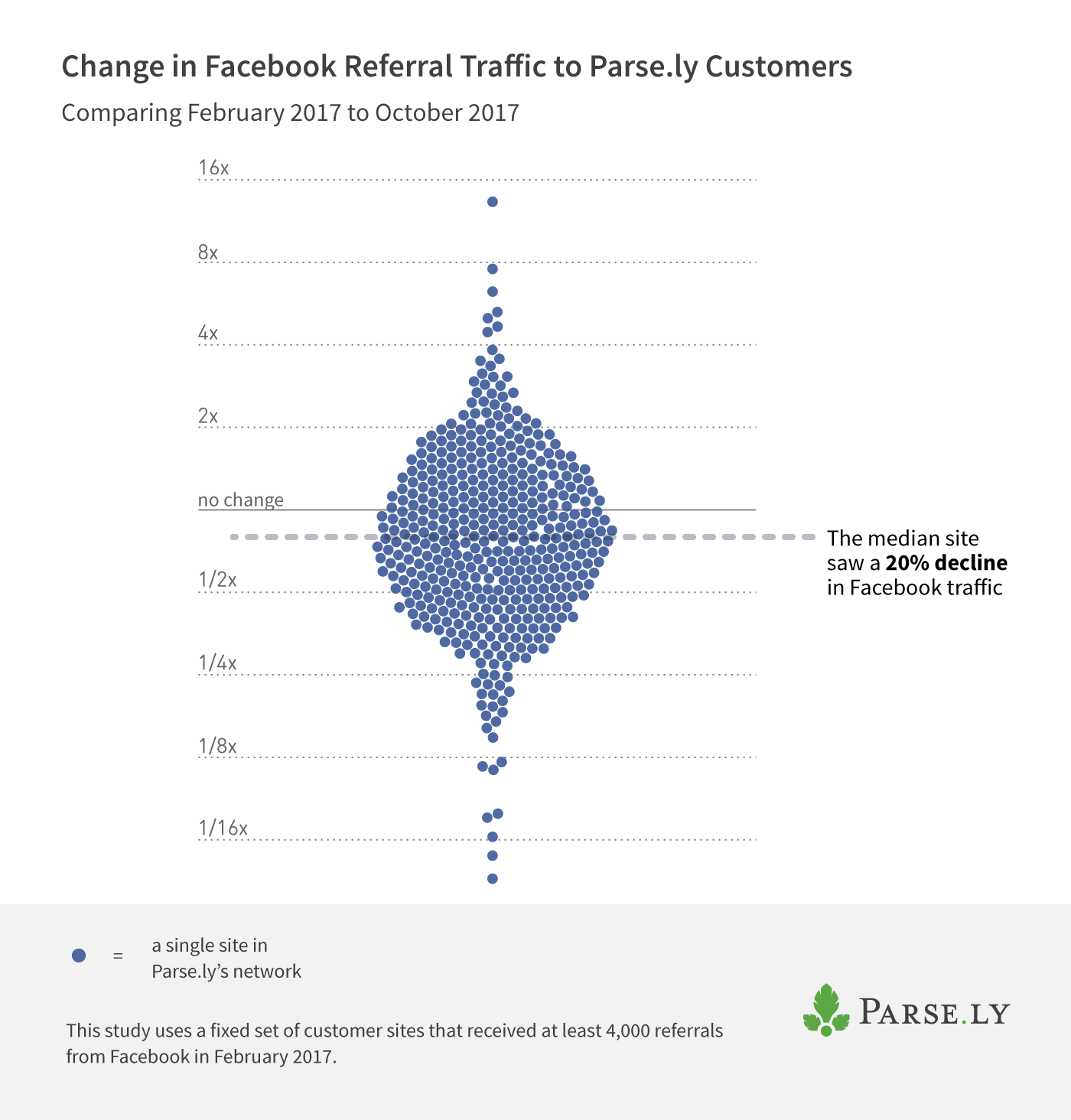 change in Facebook referral traffic to publishers