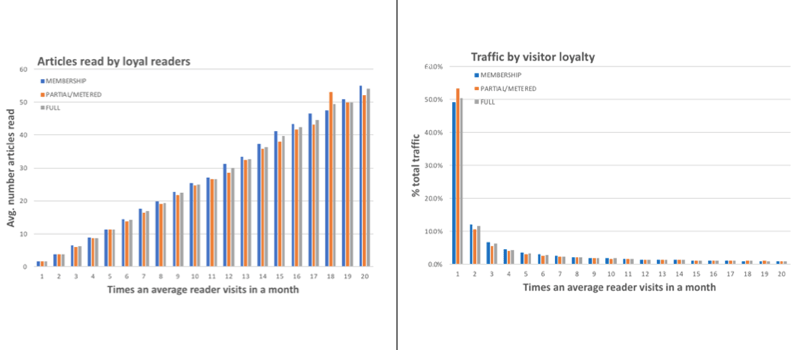 graphs of visitor loyalty