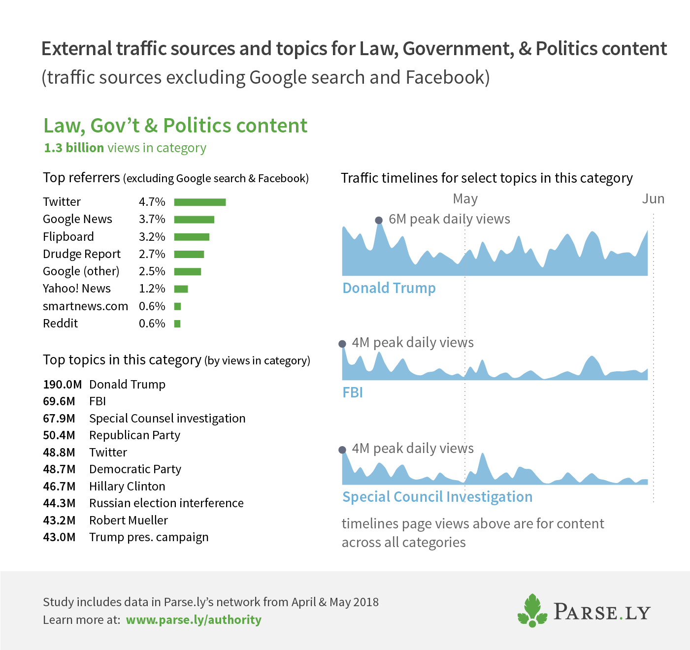 parsely-politics-category | Parse ly