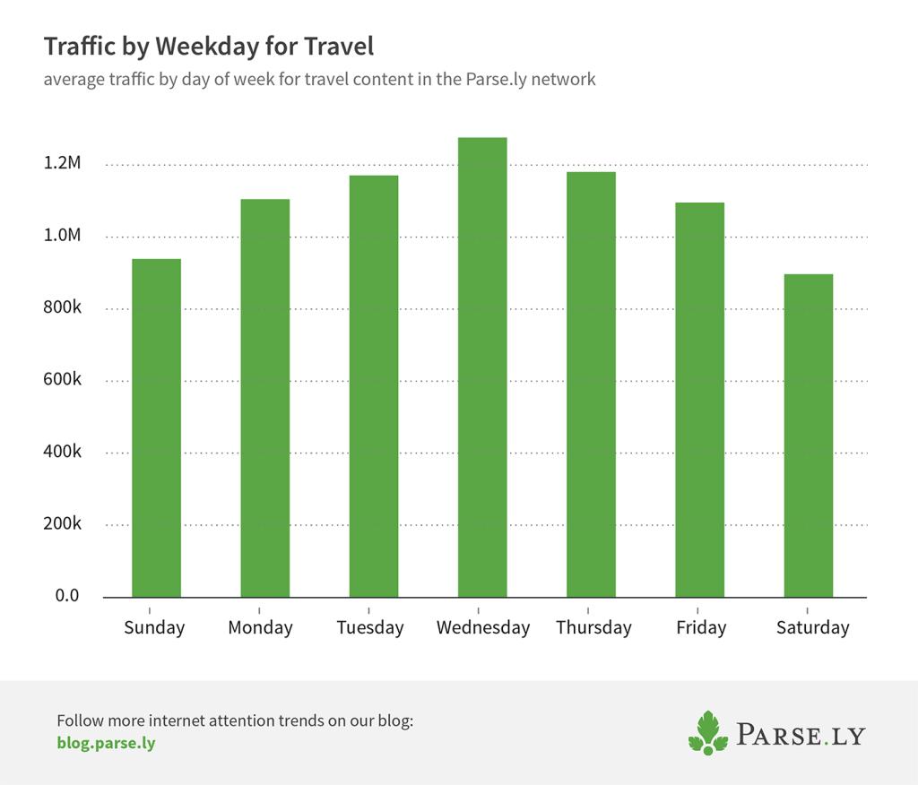 weekday traffic to travel
