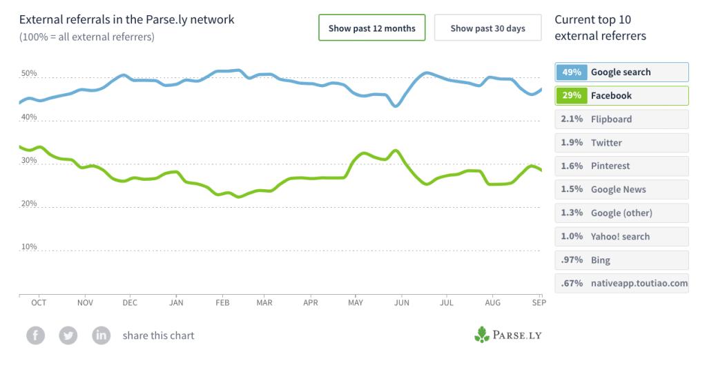2018 Facebook vs. Google traffic trends