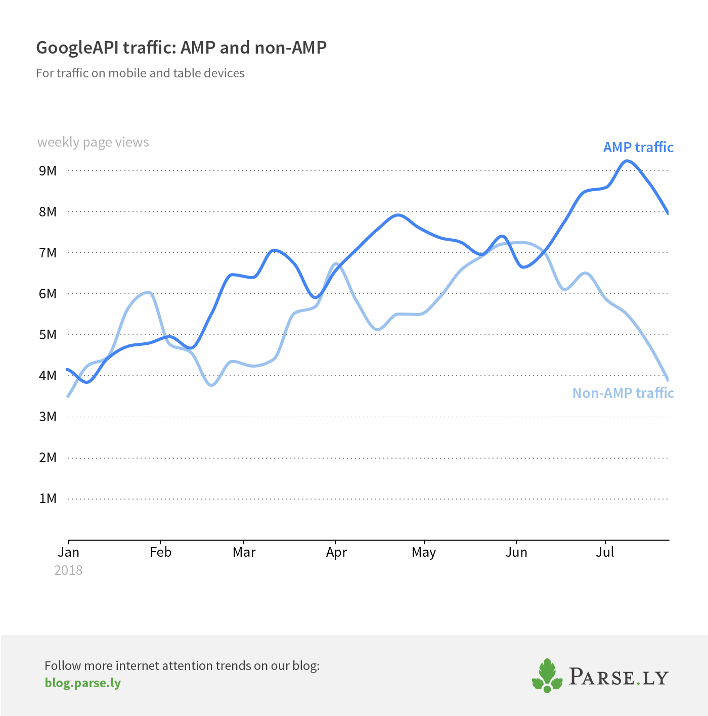 AMP and non-AMP Googleapi traffic