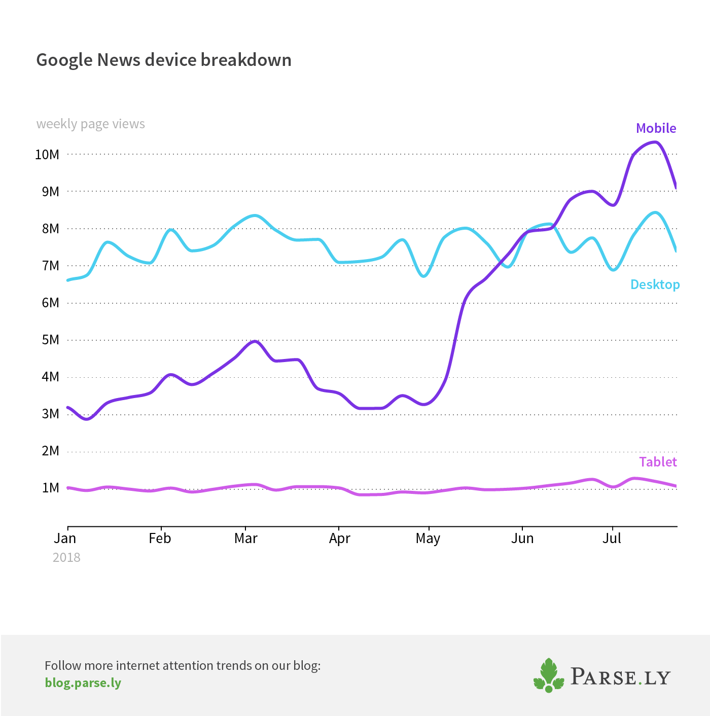Google News device breakdown