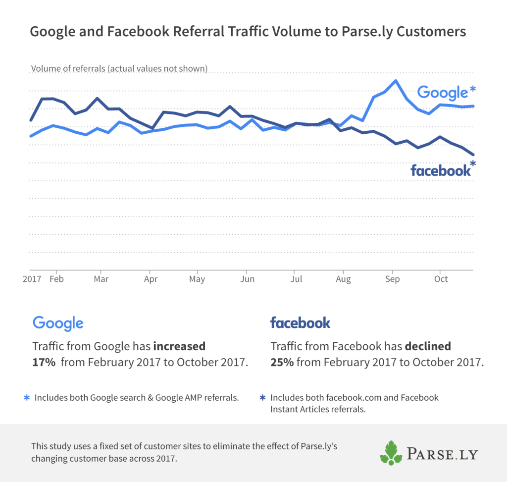 2017 Google vs. Facebook referral traffic volume