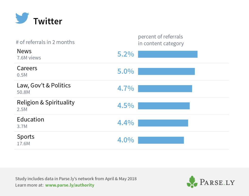 Twitter top categories