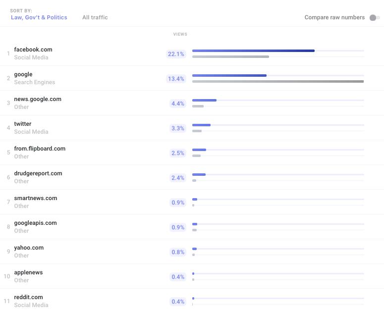 top politics traffic sources October 2018
