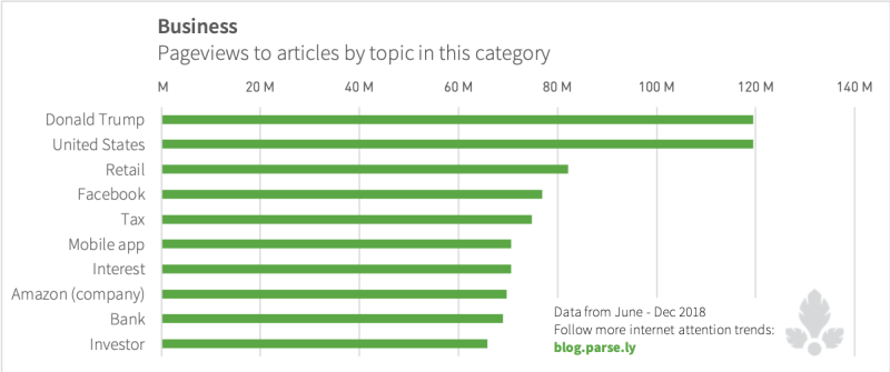 Pageviews to business articles