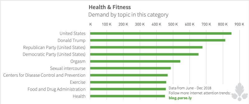 Demand for health and fitness articles