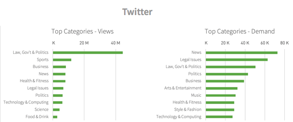 Categories viewed from Twitter referrals