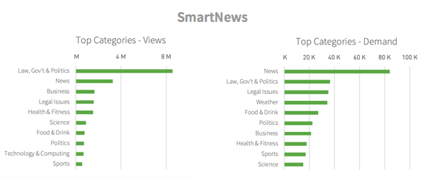 Categories viewed from SmartNews referrals