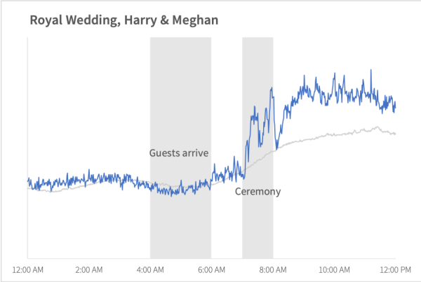online_attention_royal_wedding