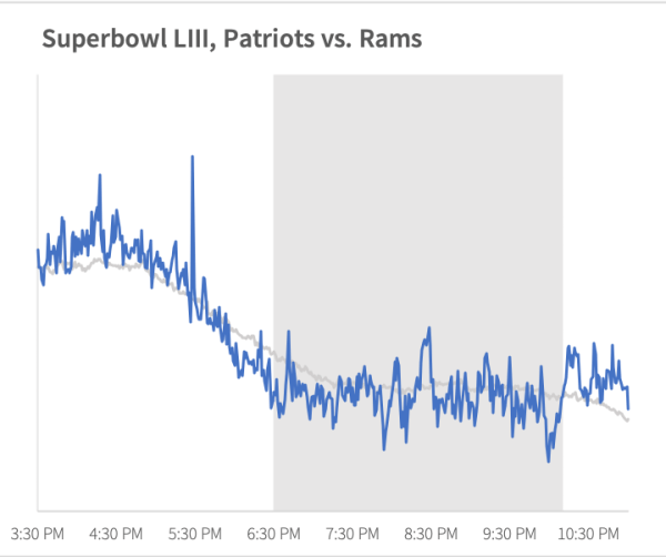 superbowl_liii_attention