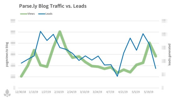 leads-vs-views-obs