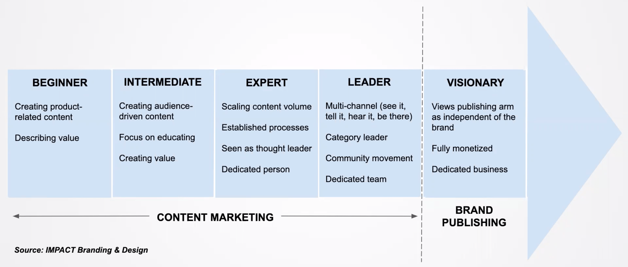 content-marketing-vision