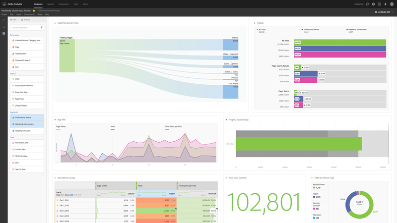 Adobe Analytics Dashboard