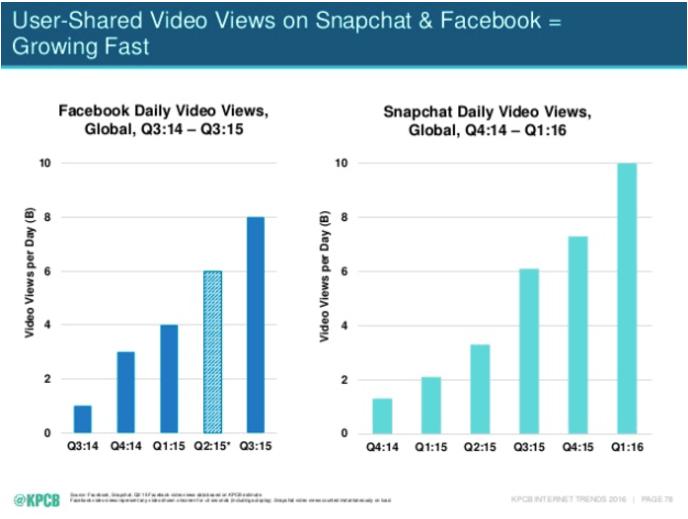 kpcb internet trends, video, 2016