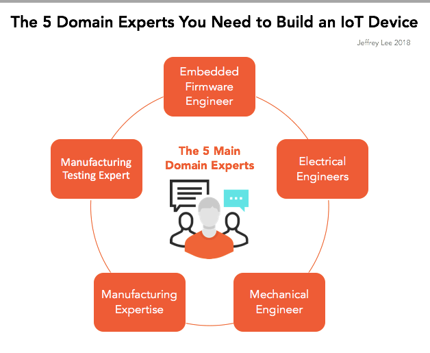 IoT project, IoT Domain Experts, IoT, Particle