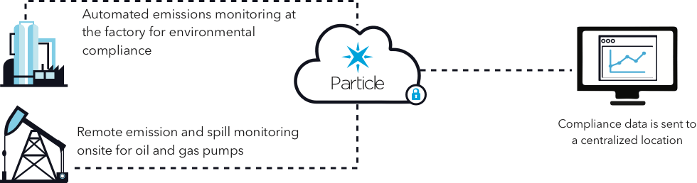 Oil and gas, IoT, Particle