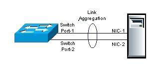 Link_Aggregation1