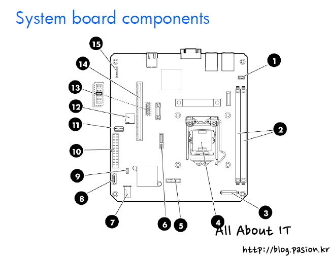 System-board-componenets