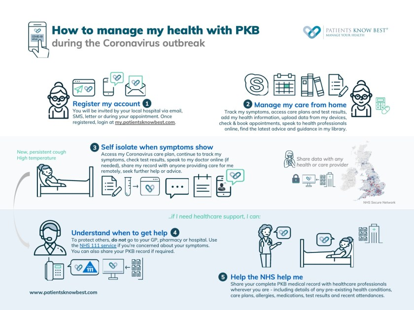COVID-19 - How to manage my care with PKB