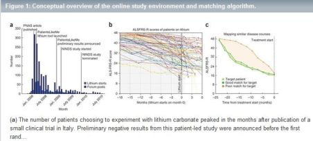 A Chart from the PatientsLikeMe ALS and Lithium Study Published in Nature Biotechnology