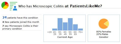A Snapshot of the Microscopic Colitis Community at PatientsLikeMe