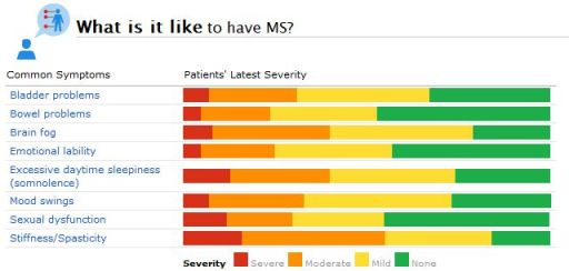 A Snapshot of Some of the Most Commonly Reported MS Symptoms - and Their Severity - at PatientsLikeMe