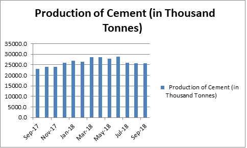Production of cement from Sep 17 to Sep 18 in thousand tonnes