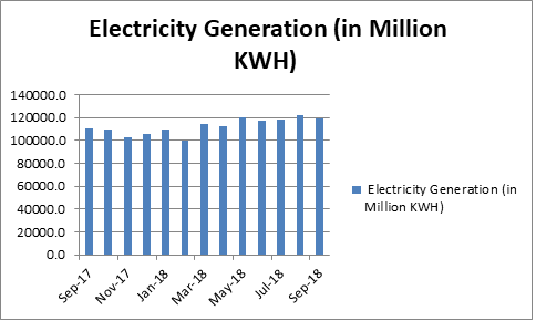 Electricity generation in million KWH from Sep 17 to Sep 18