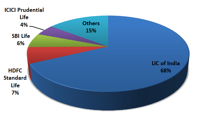 LIC 68%, HDFC standard life 7%, SBI life 6% and ICICI Prudential 4% with other players having 15% share