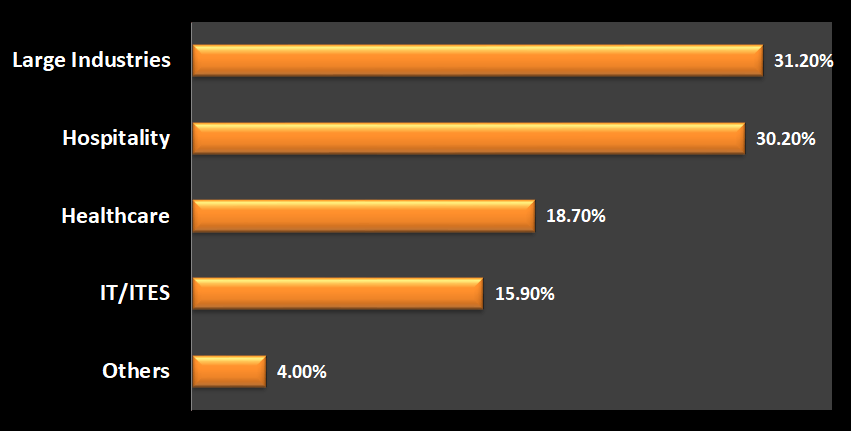Share of each user industry for the gensets market.