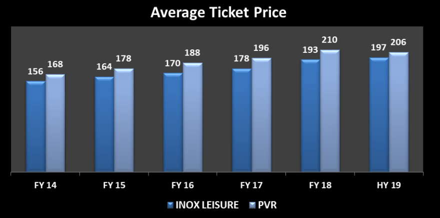 Year wise presentation of average ticket price from 2013-14 till half year 2018-19 for INOX Leisure Ltd and PVR Ltd