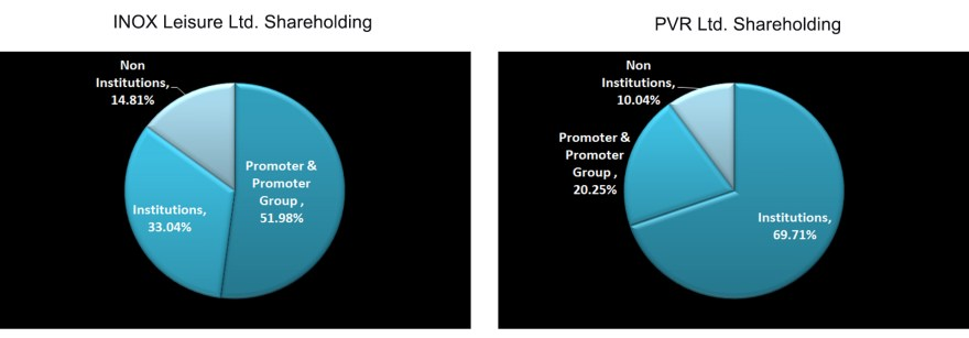 Shareholding % of Promoter group, Institutions and Non institutions in PVR Ltd. and INOX Leisure Ltd.