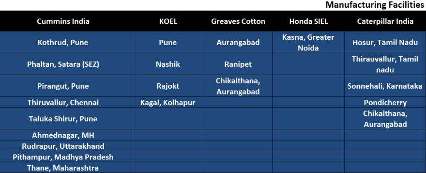 All manufacturing facilities of Cummins India, KOEL, Greaves Cotton, Honda SIEL and Caterpillar India
